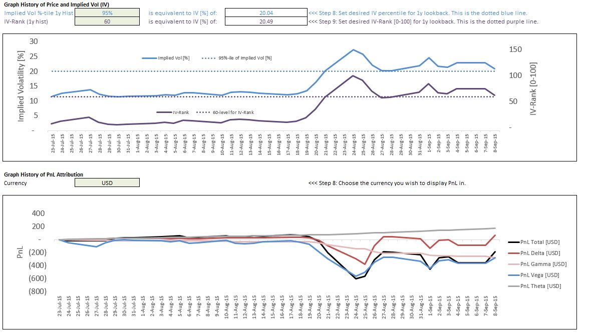 Trading volatility spreads a test of index option market efficiency
